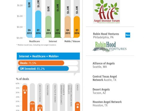 Dove investono i Business Angels? Una infografica sul panorama USA