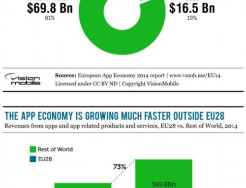 Il mercato europeo delle app continua a crescere, ma più lentamente rispetto al resto del mondo