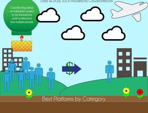 La top ten del crowdfunding: gli utenti premiano le nicchie