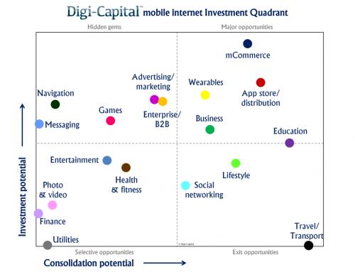 Mobile Internet : Esplosione di acquisizioni e investimenti negli ultimi 12 mesi