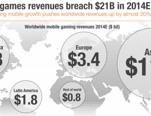 Mobile Gaming: un business da 21 miliardi di dollari